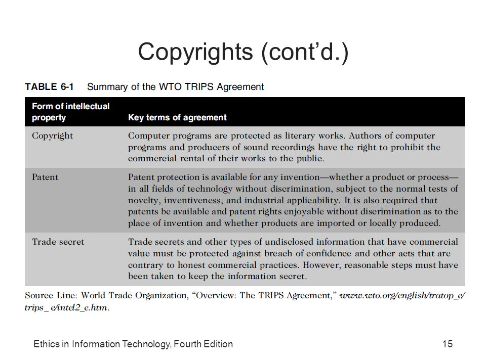 Copyrights (cont'd.) Ethics in Information Technology, Fourth Edition