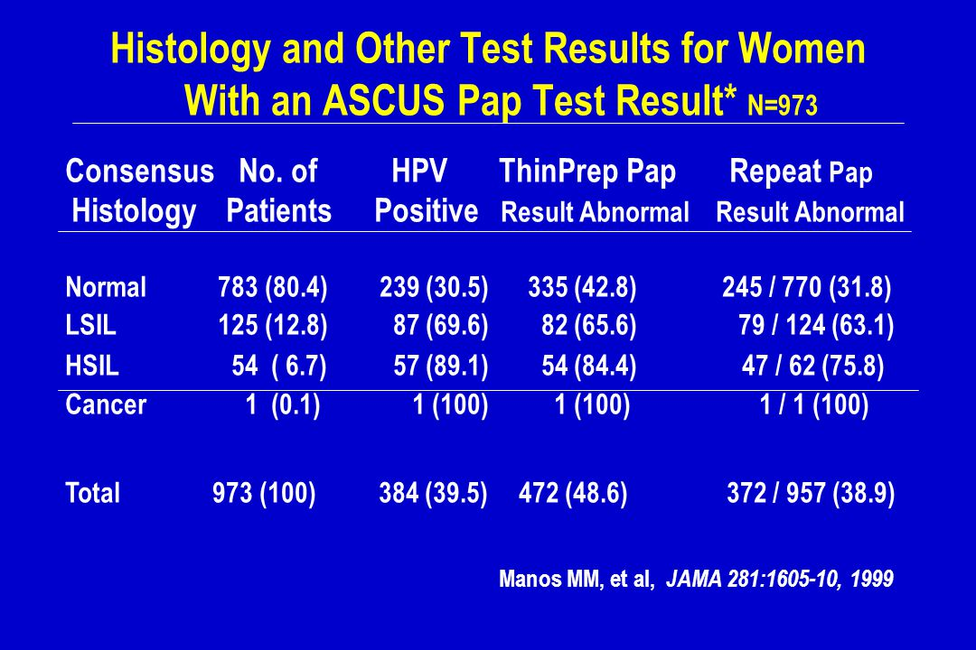 Histology and Other Test Results for Women