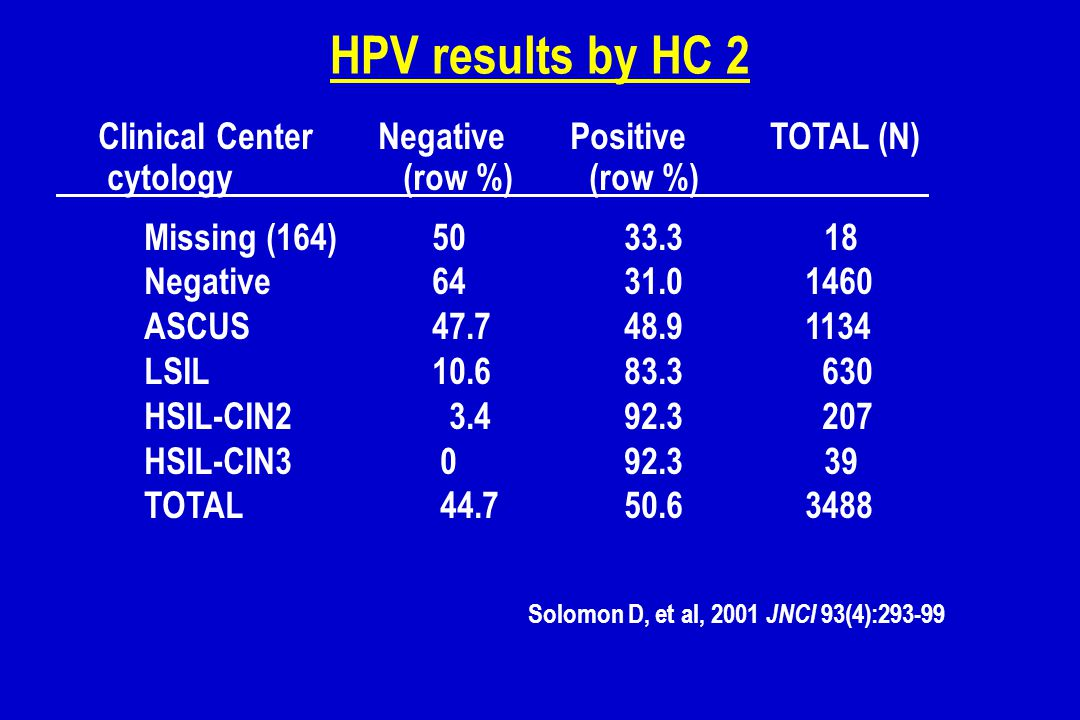 HPV results by HC 2 Clinical Center Negative Positive TOTAL (N)