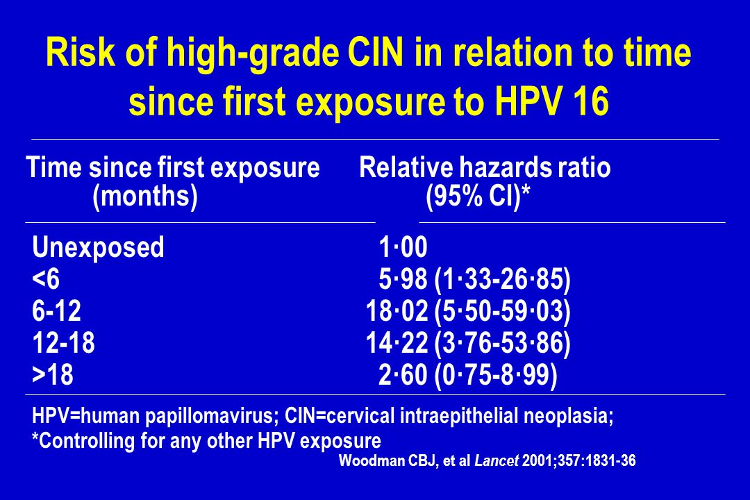 Risk of high-grade CIN in relation to time since first exposure to HPV 16