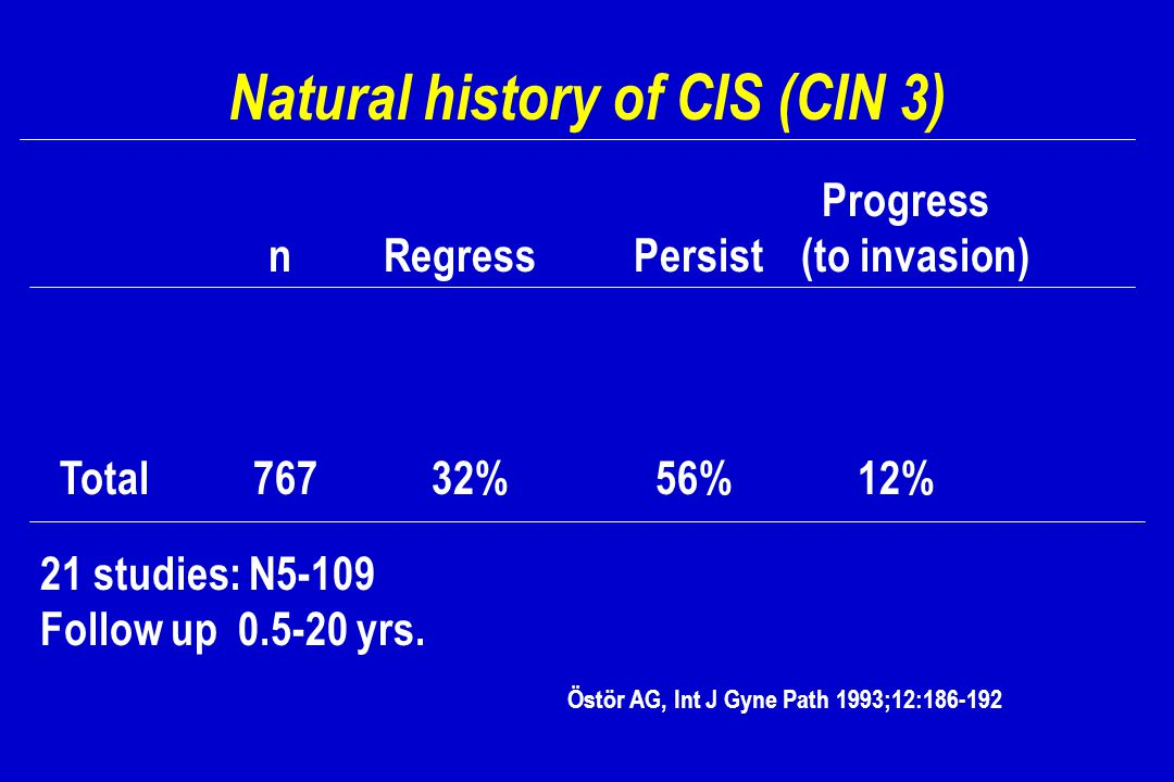 Natural history of CIS (CIN 3)