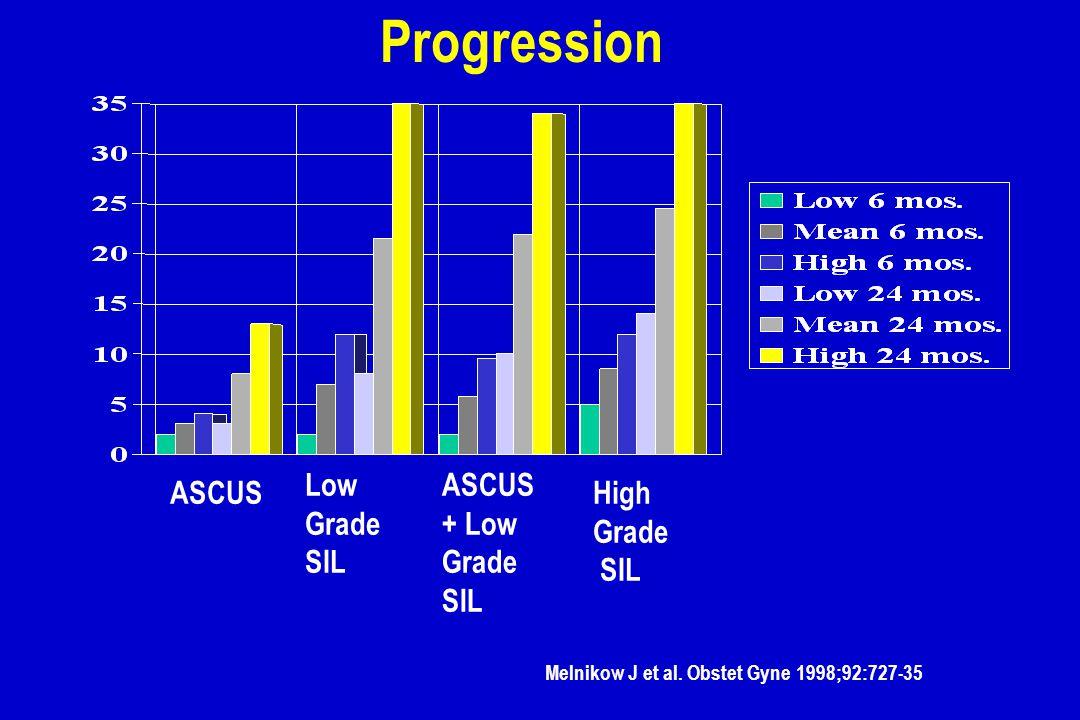 Progression Low Grade SIL ASCUS + Low Grade SIL ASCUS High Grade SIL