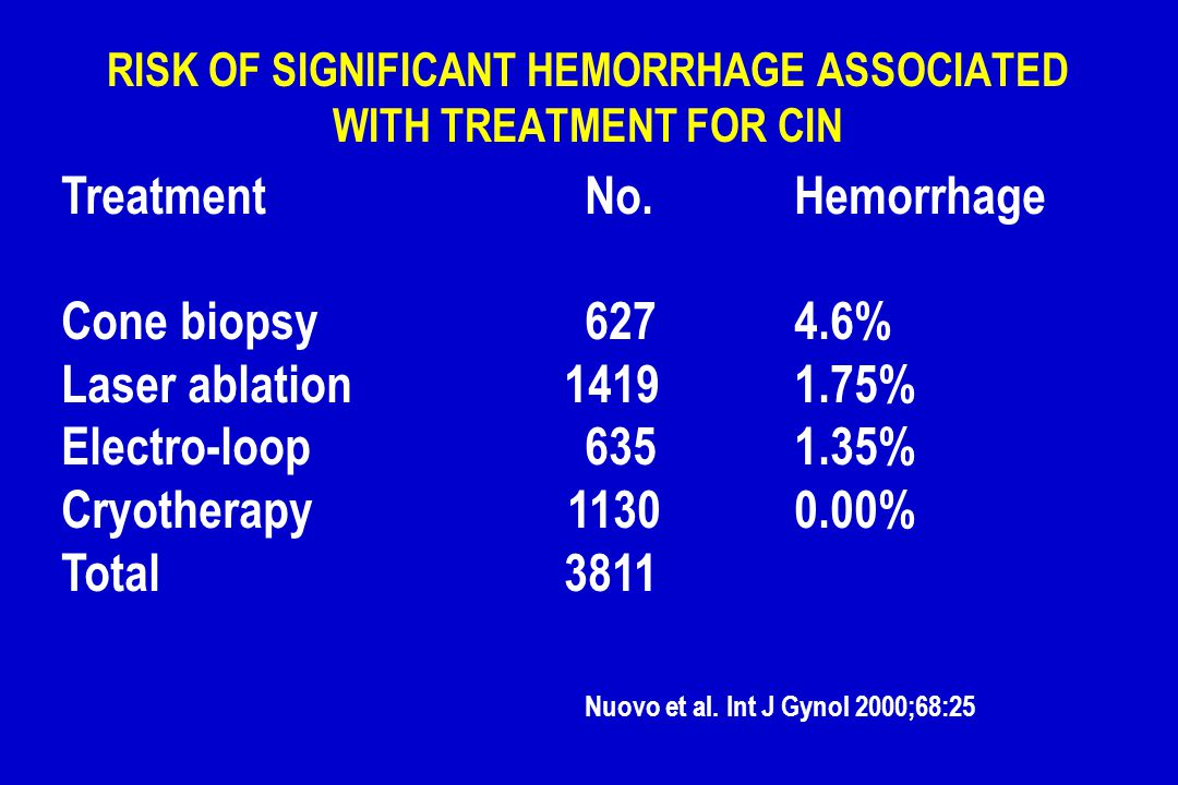 RISK OF SIGNIFICANT HEMORRHAGE ASSOCIATED WITH TREATMENT FOR CIN