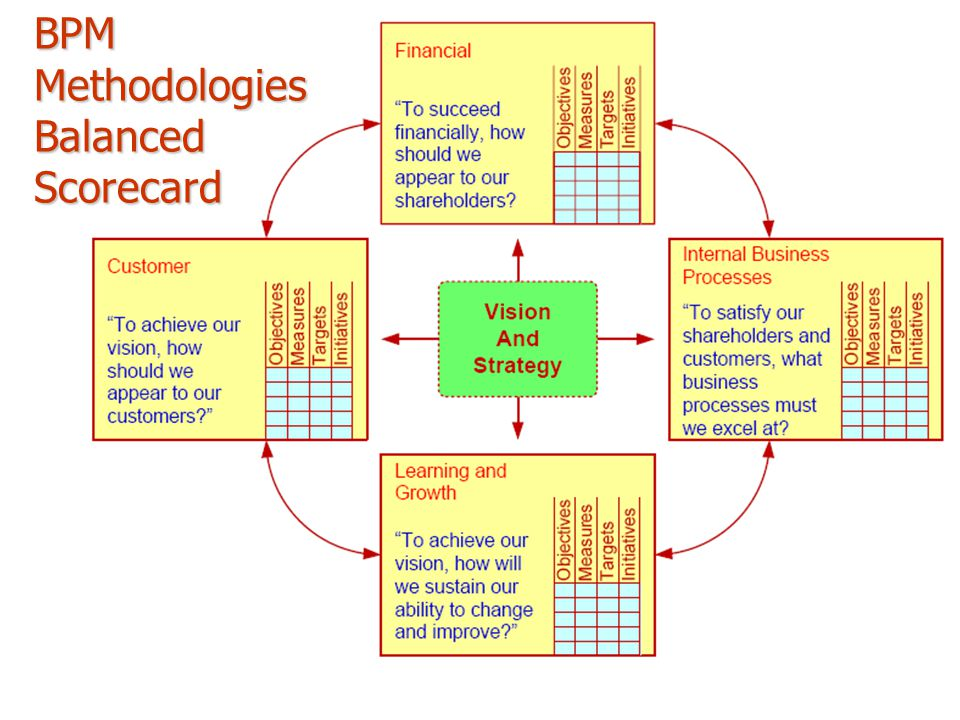 BPM Methodologies Balanced Scorecard