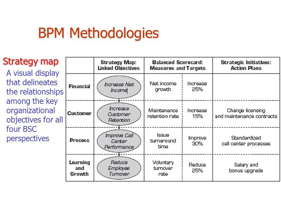 BPM Methodologies Strategy map