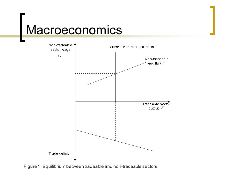 Macroeconomics Figure 1: Equilibrium between tradeable and non-tradeable sectors