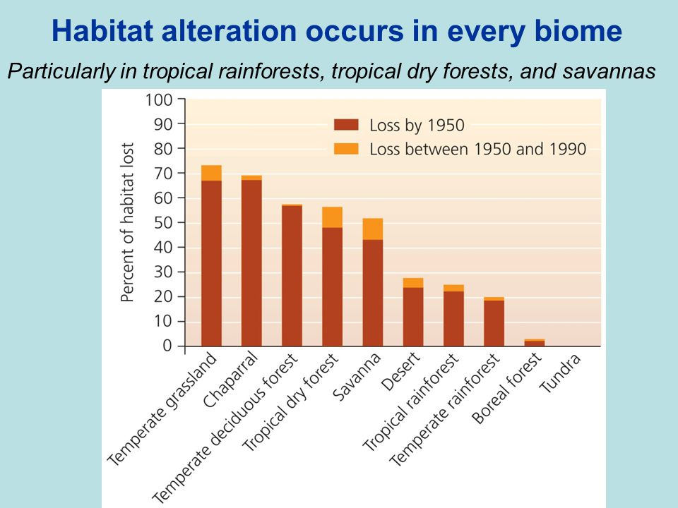 Habitat alteration occurs in every biome