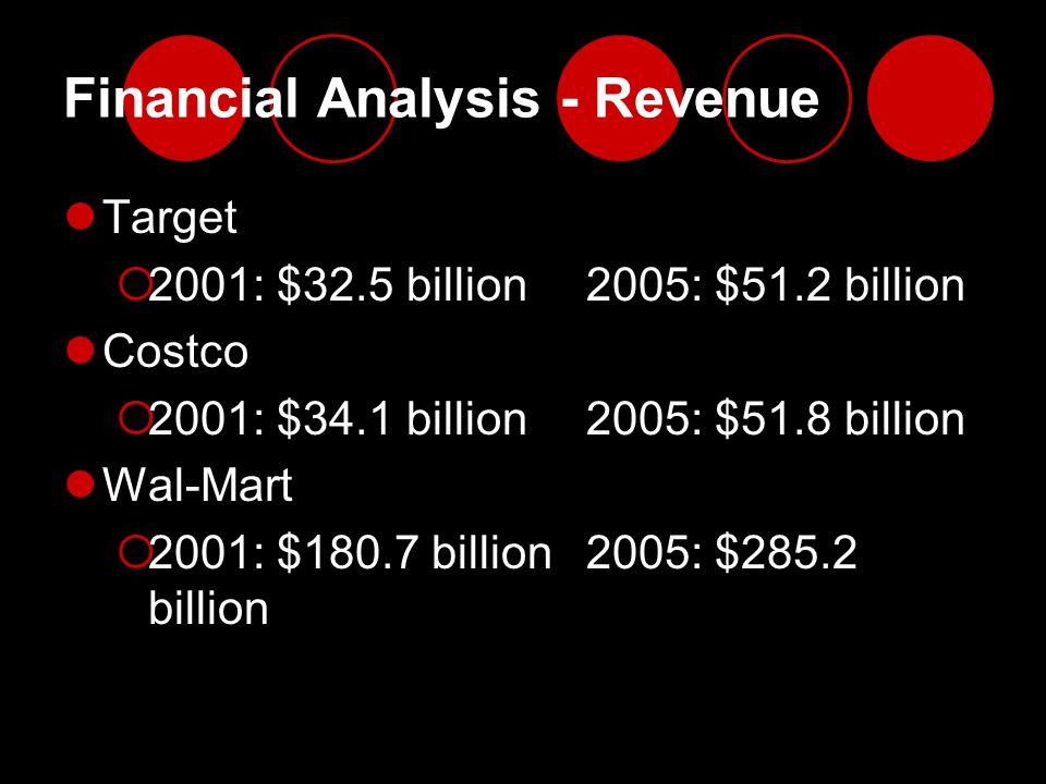 Financial Analysis - Revenue