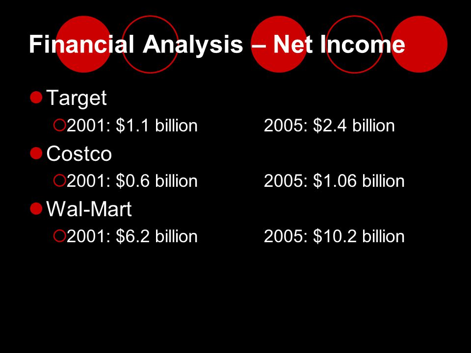 Financial Analysis – Net Income