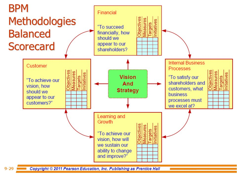 BPM Methodologies Balanced Scorecard