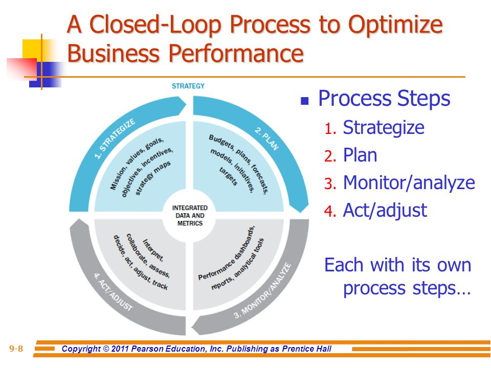 A Closed-Loop Process to Optimize Business Performance
