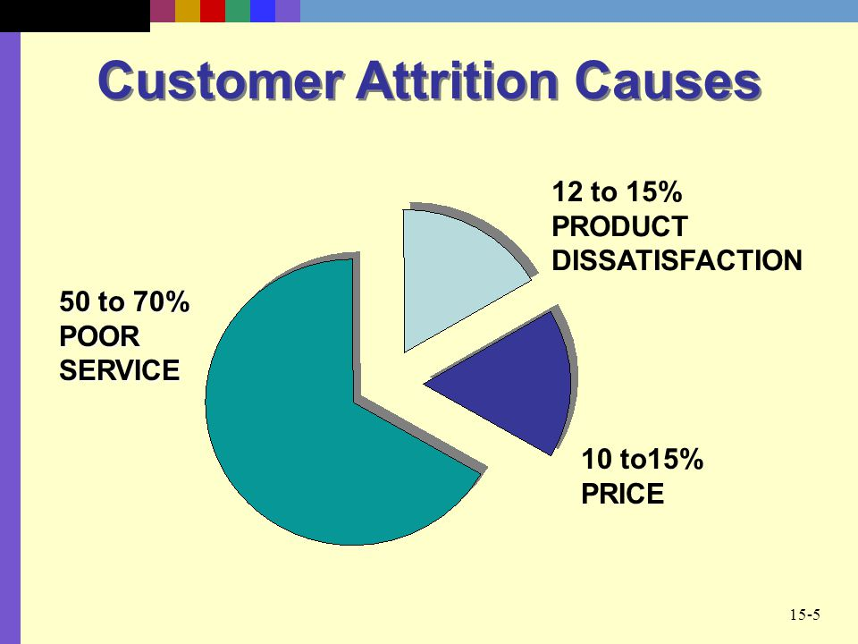 Customer Attrition Causes