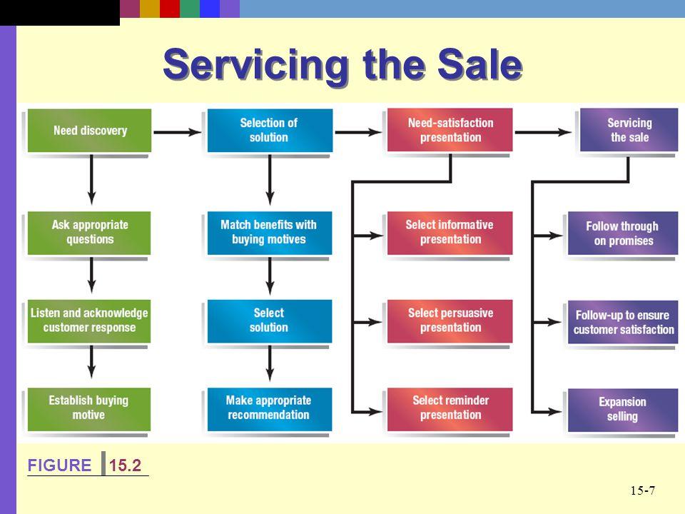 Servicing the Sale FIGURE 15.2