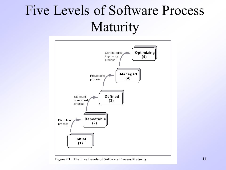 Five Levels of Software Process Maturity