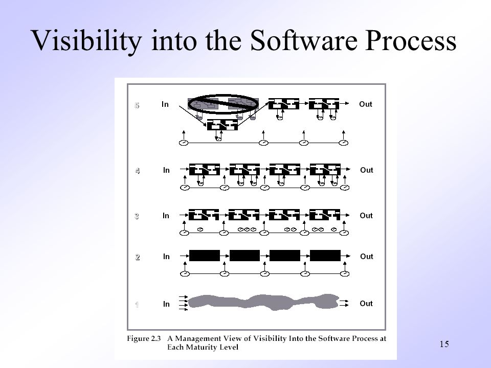 Visibility into the Software Process