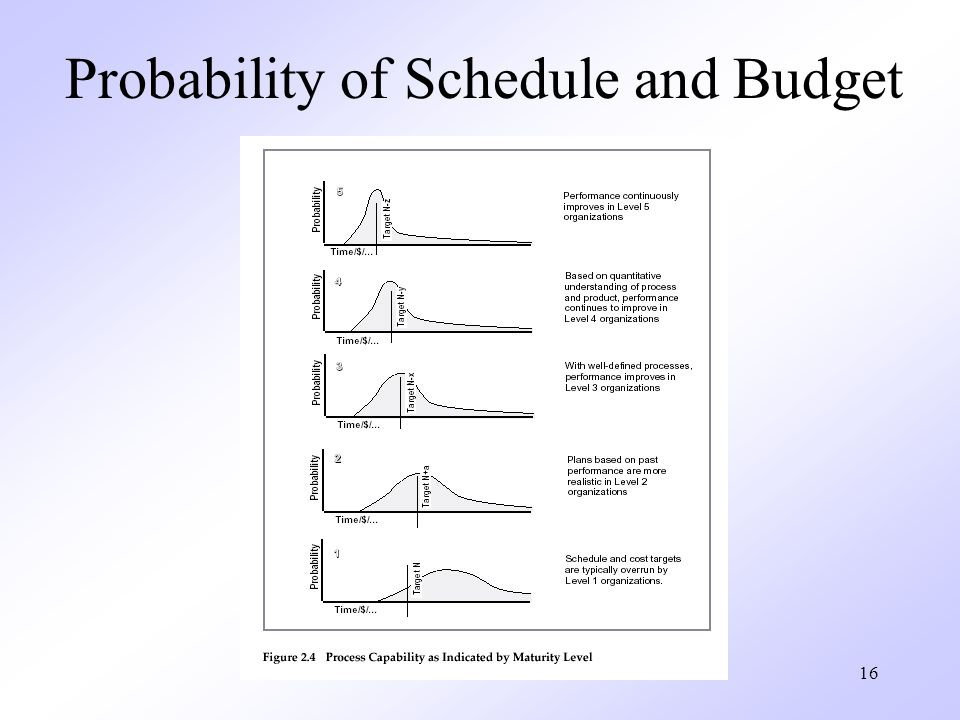 Probability of Schedule and Budget