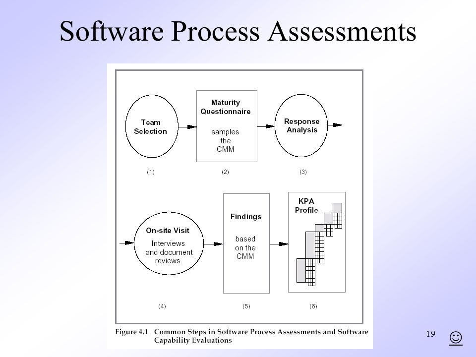 Software Process Assessments
