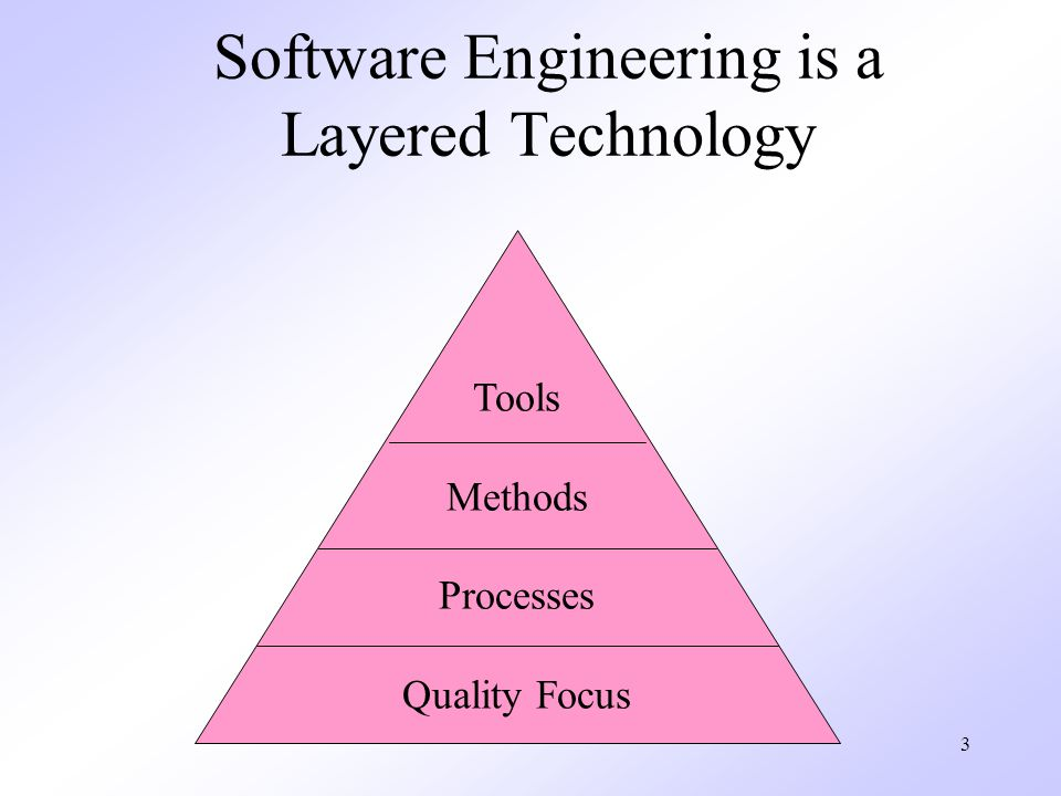 Software Engineering is a Layered Technology