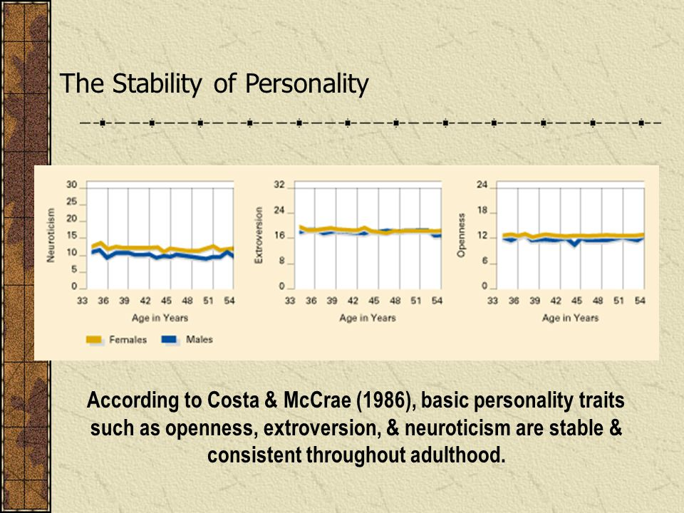 The Stability of Personality
