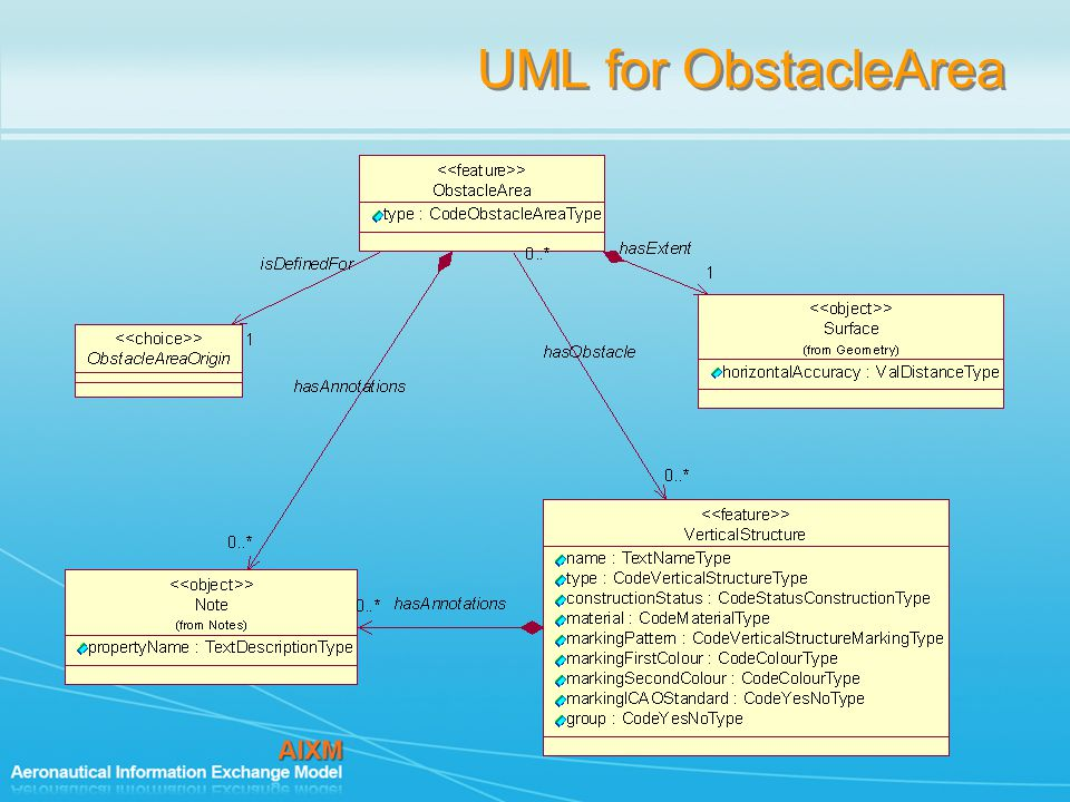 UML for ObstacleArea