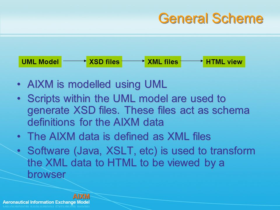 General Scheme AIXM is modelled using UML