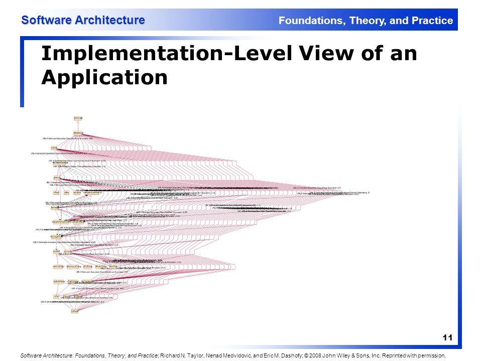 Implementation-Level View of an Application