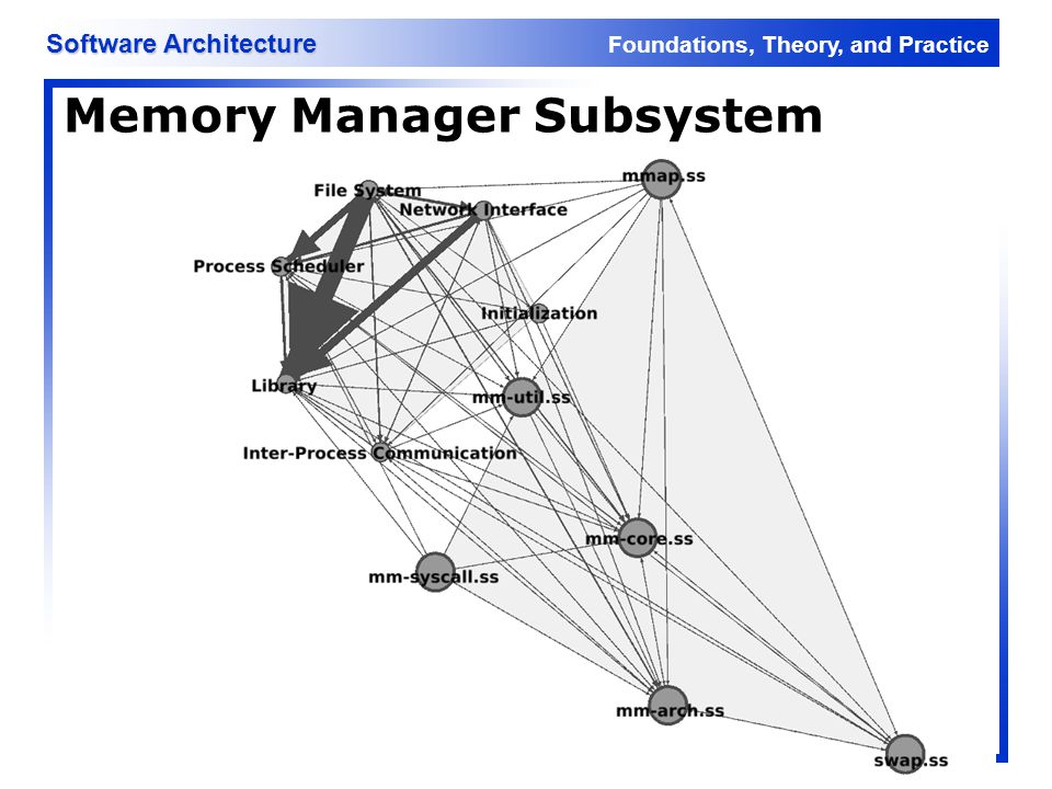 Memory Manager Subsystem