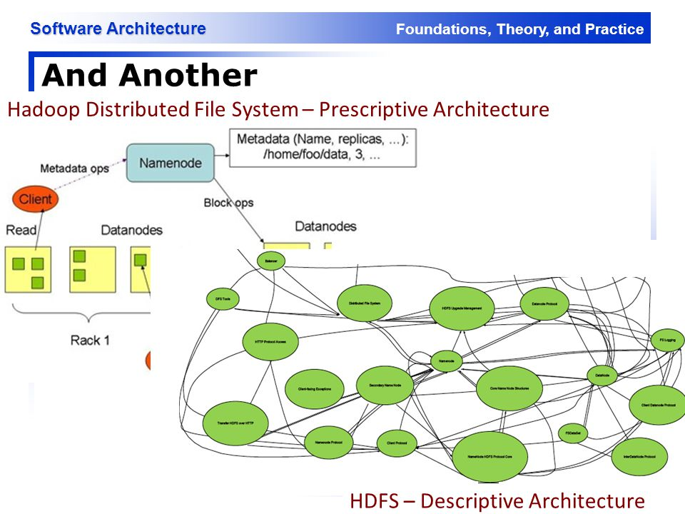 And Another Hadoop Distributed File System – Prescriptive Architecture