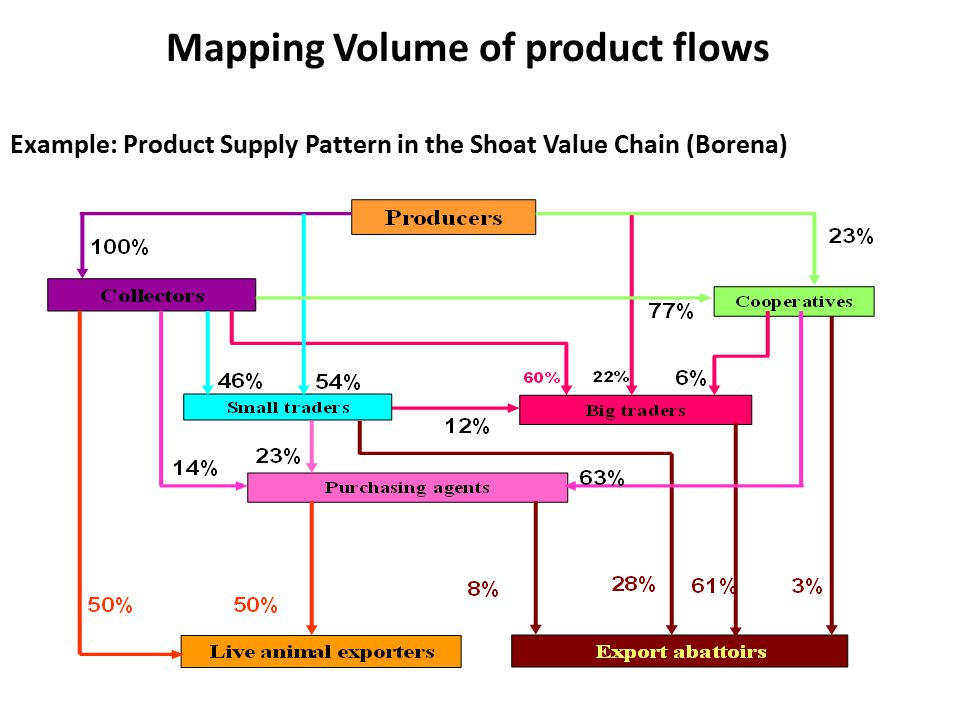 Mapping Volume of product flows