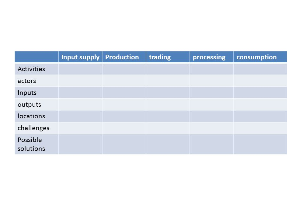 Input supply Production. trading. processing. consumption. Activities. actors. Inputs. outputs.