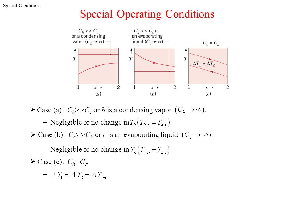 Special Operating Conditions