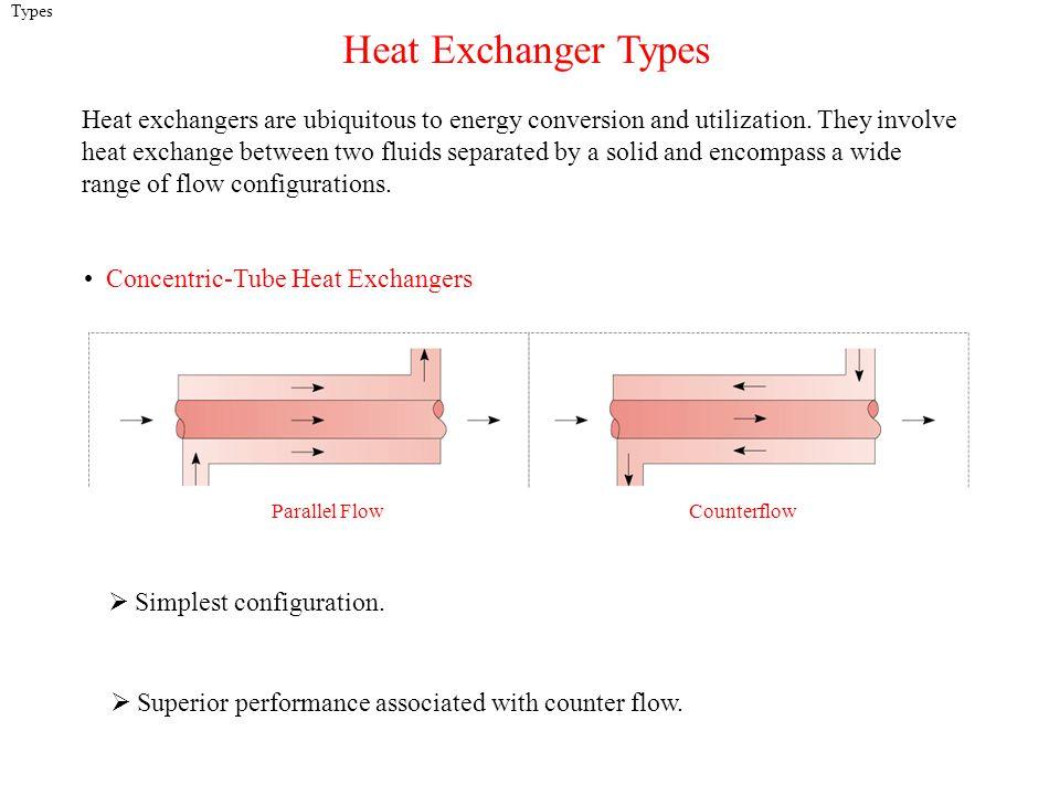 Types Heat Exchanger Types.