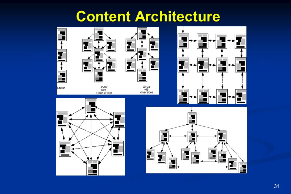 Content Architecture Linear structure Grid structure Network structure