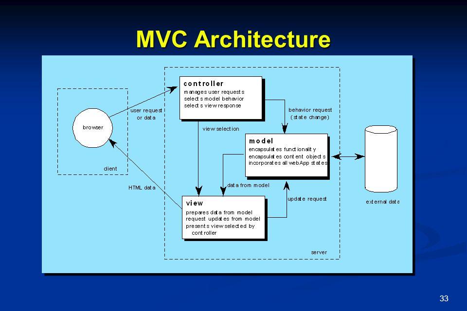 MVC Architecture