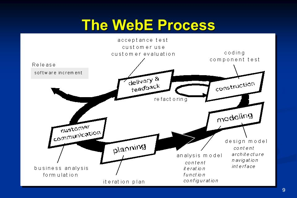The WebE Process