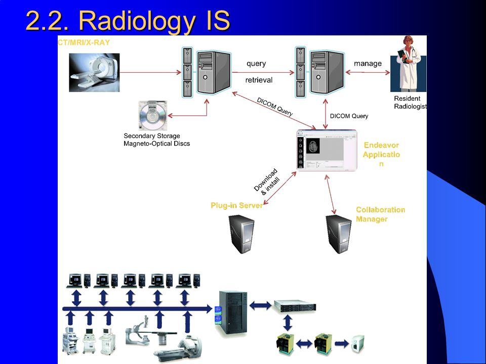 2.2. Radiology IS