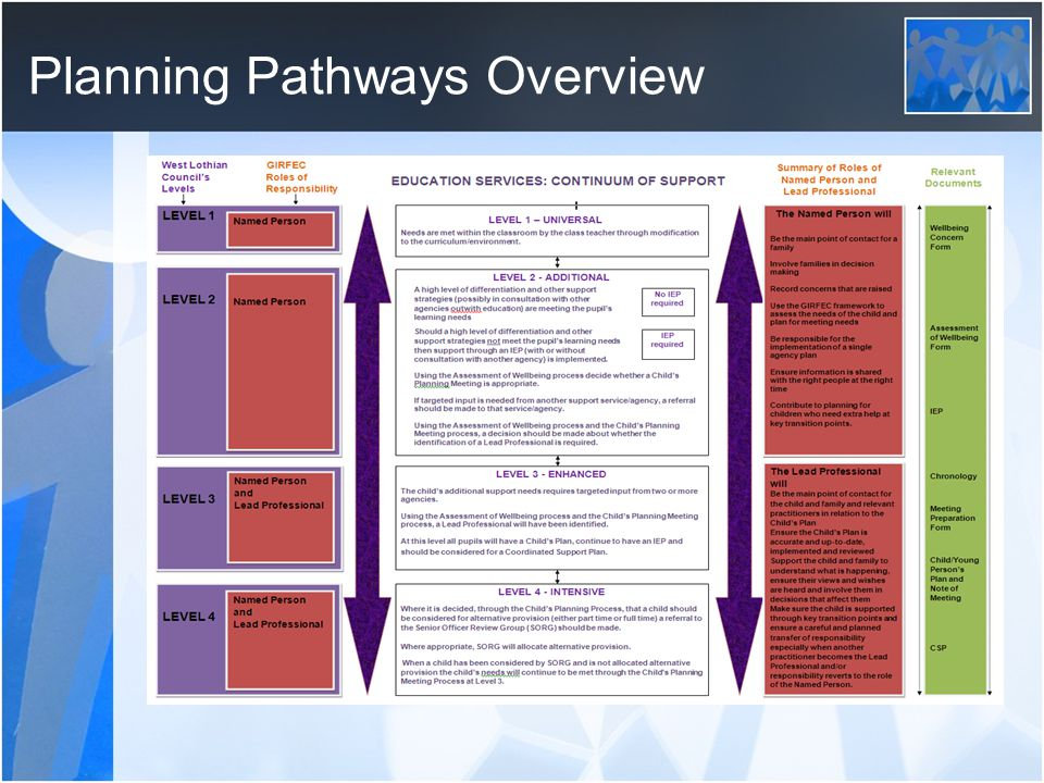 Planning Pathways Overview