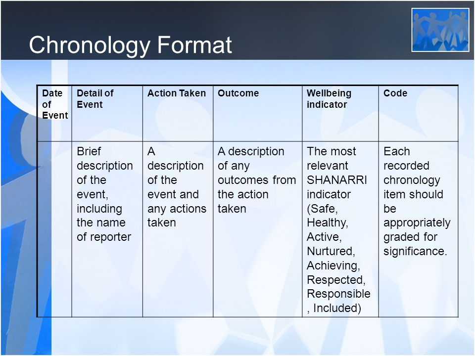 Chronology Format Date of Event. Detail of Event. Action Taken. Outcome. Wellbeing indicator. Code.