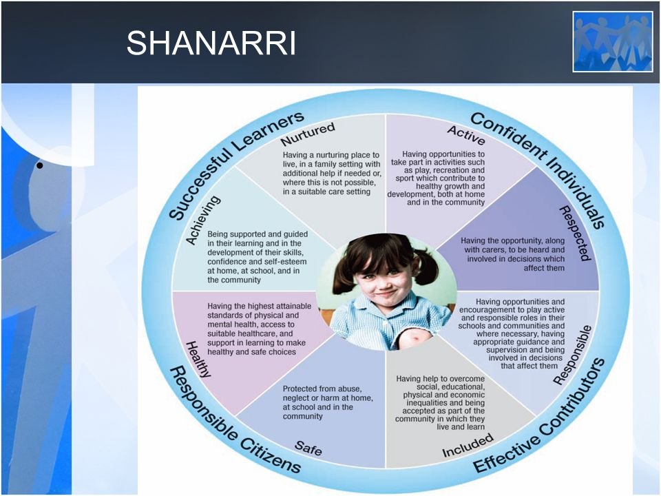 SHANARRI SHANARRI Well-being Wheel lies at the centre of planning for children and young people (and staff) in schools.