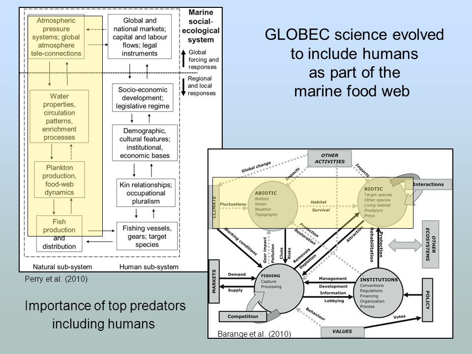 GLOBEC science evolved to include humans as part of the