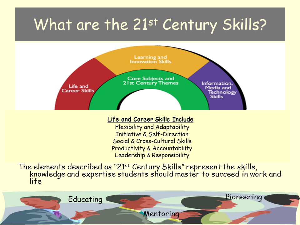 What are the 21st Century Skills