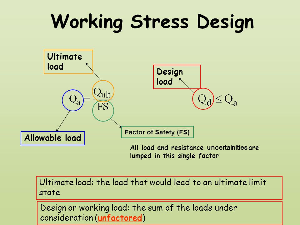 Working Stress Design Ultimate load Design load Allowable load