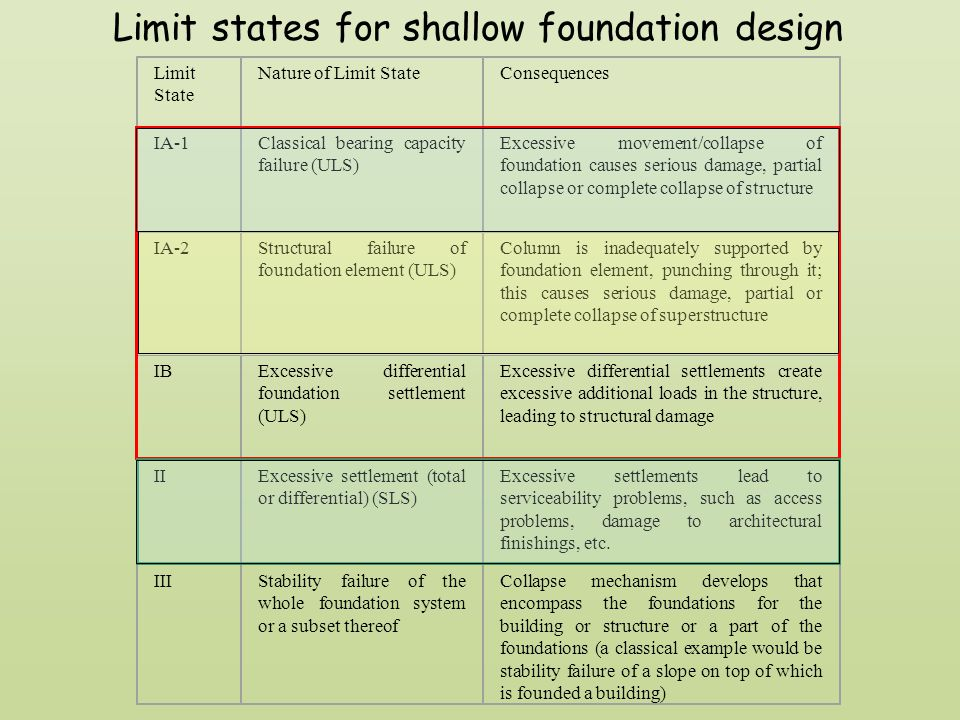Limit states for shallow foundation design
