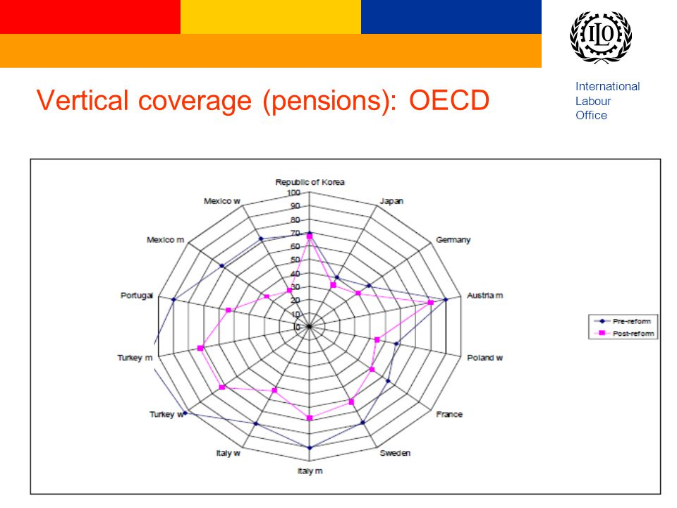 Vertical coverage (pensions): OECD