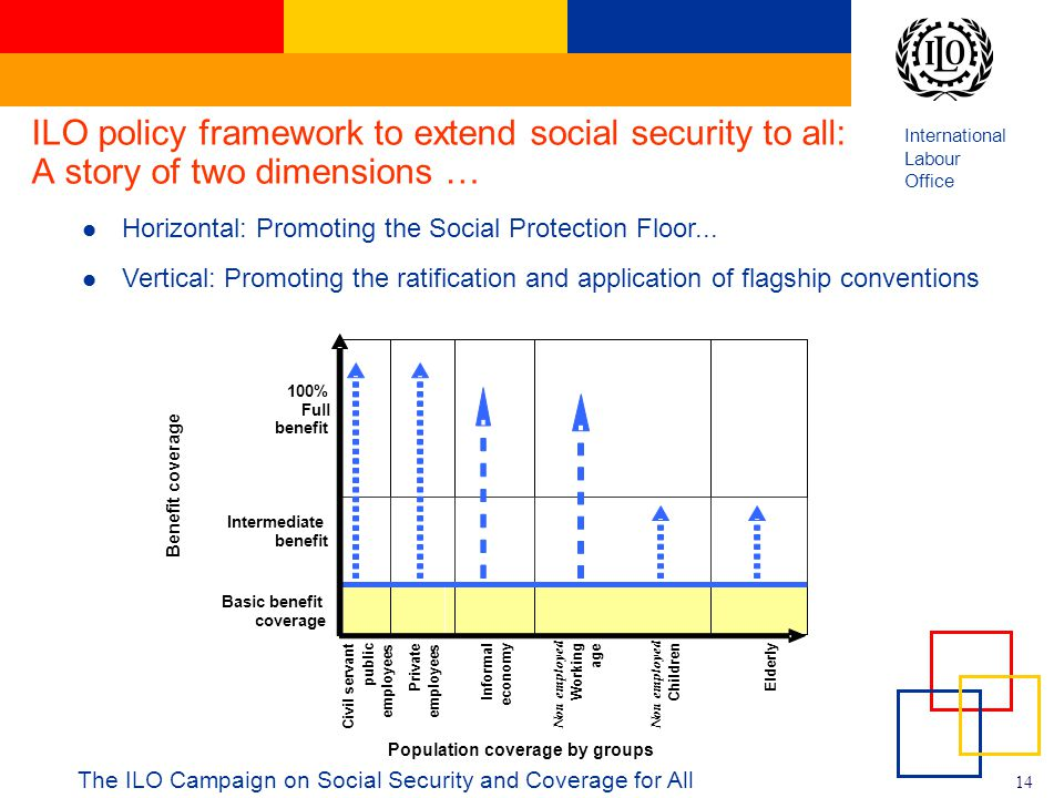 ILO policy framework to extend social security to all: A story of two dimensions …