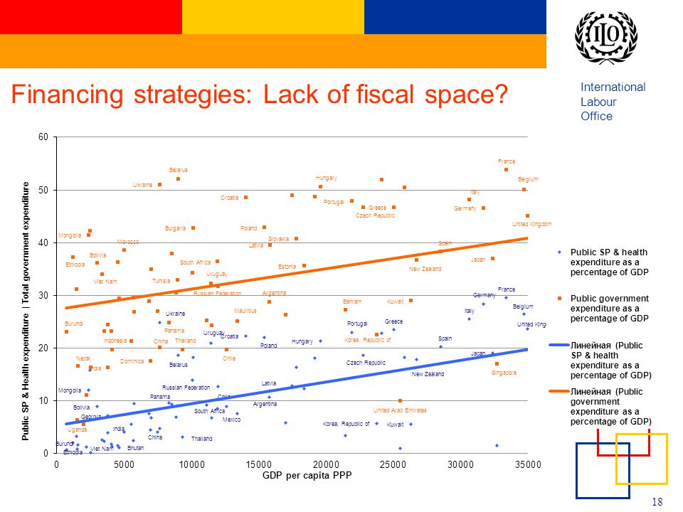 Financing strategies: Lack of fiscal space