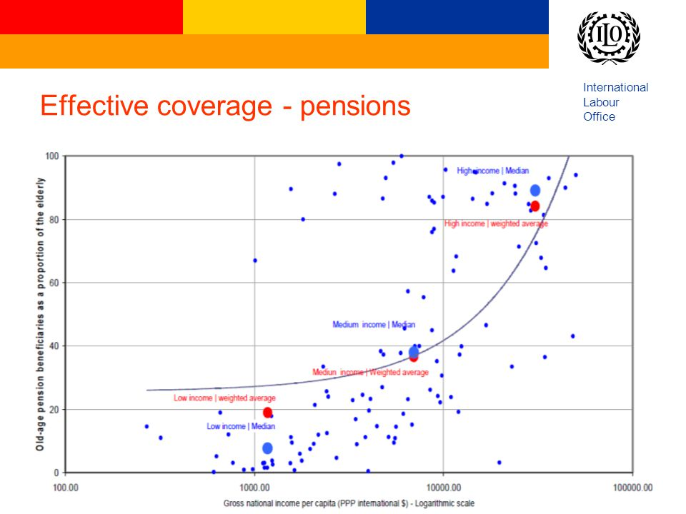 Effective coverage - pensions