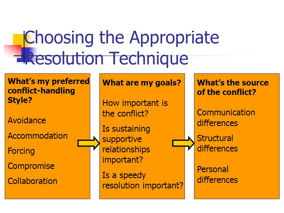 Choosing the Appropriate Resolution Technique