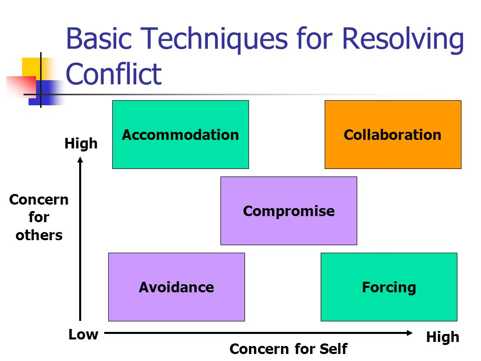 Basic Techniques for Resolving Conflict