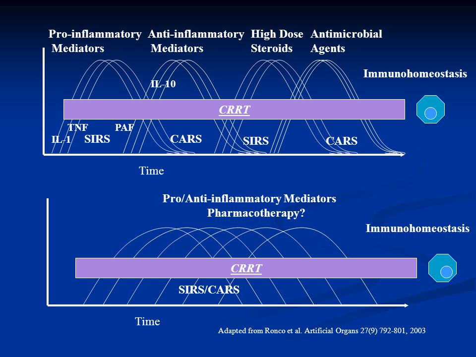 Pro/Anti-inflammatory Mediators Pharmacotherapy